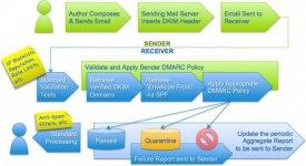 DMARC_author-to-recipient_flow.jpg